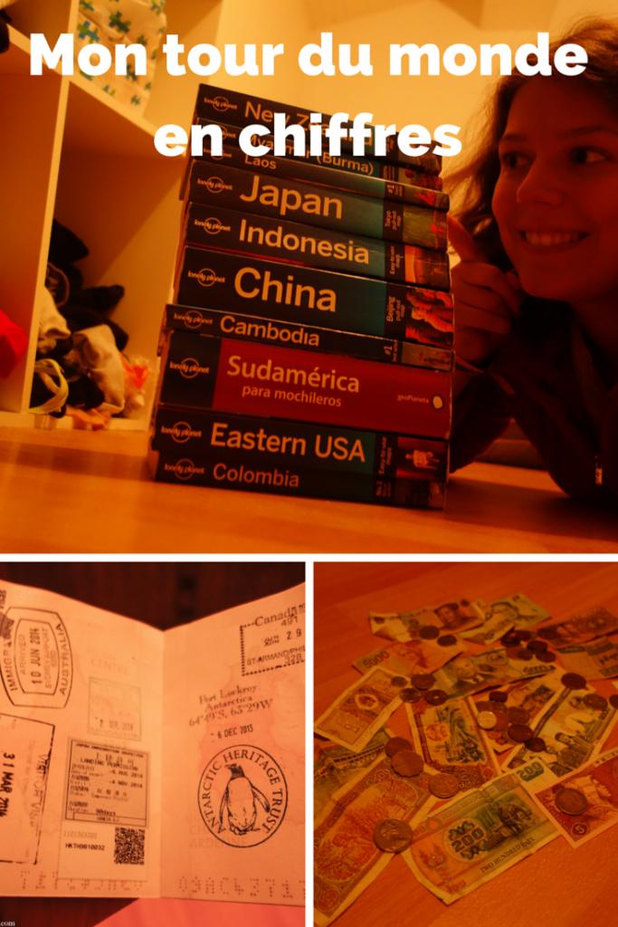 Mon tour du monde en chiffres, de Voyages et Vagabondages